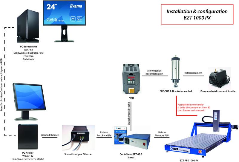 Projet d'achat d'une CNC BZT PFE 1000 PX : configuration et questions Config11
