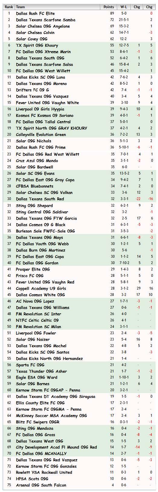 FBR09 Rankings October 17th, 2017 Fbr09_11
