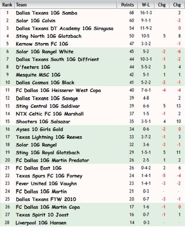 FBR10 Rankings May 15th, 2018 Fbr09_22