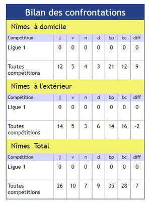 15ème journée de Ligue 1 Conforama : NO / AMIENS SC Img_8316