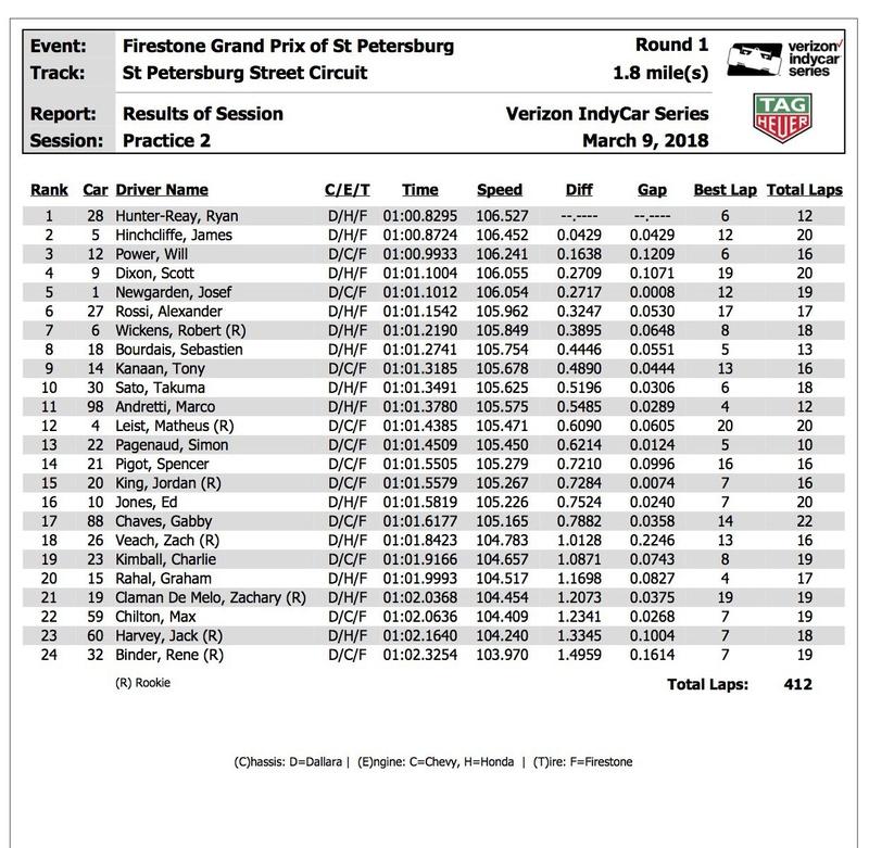INDYCAR 2018 Indyca32