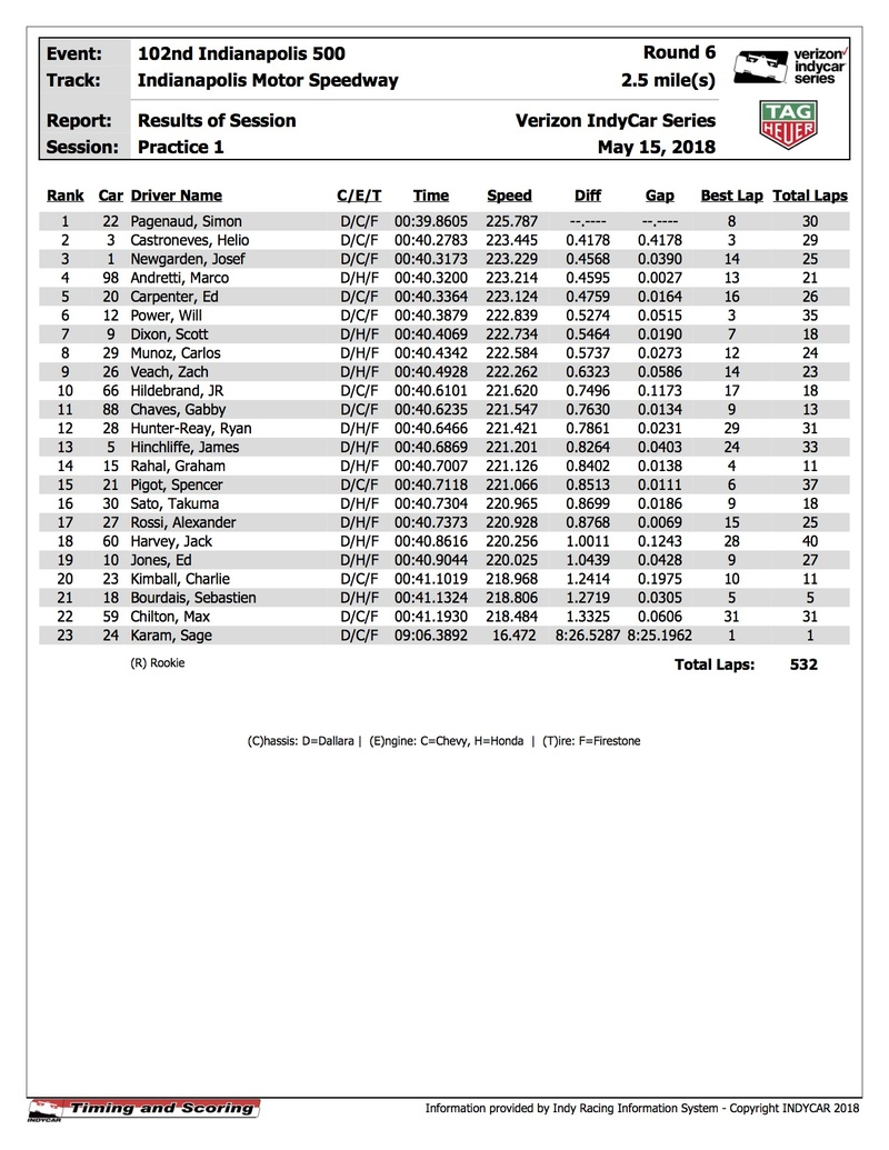 INDY 500 2018 Indyca64