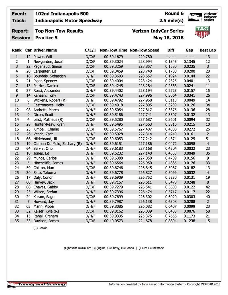 INDY 500 2018 Indyca65