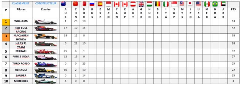 Résultat Championnat F1 2017 Classe11
