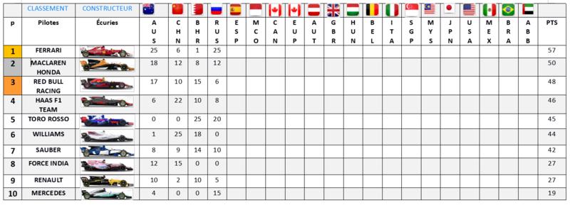 Résultat Championnat F1 2017 Classe13