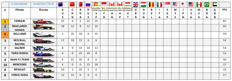 Résultat Championnat F1 2017 Classe16