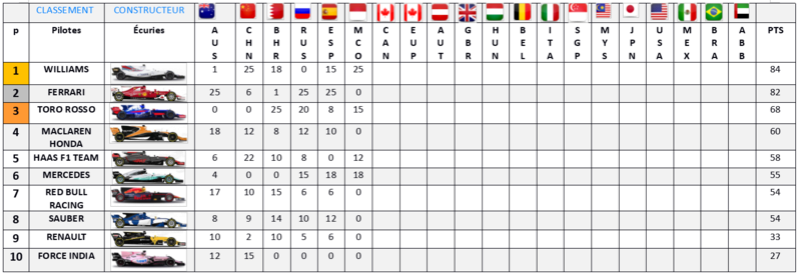 Résultat Championnat F1 2017 Classe18