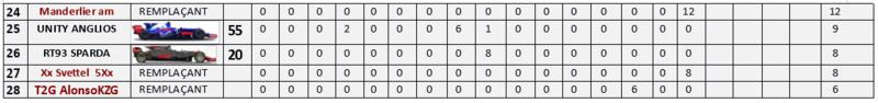 Résultat Championnat F1 2017 M16_210