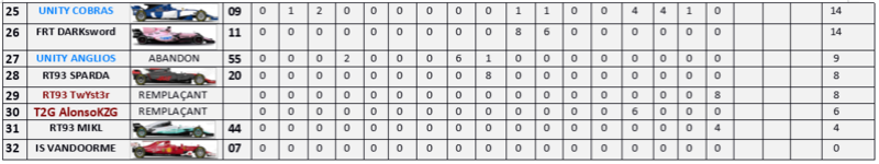 Résultat Championnat F1 2017 M17_210