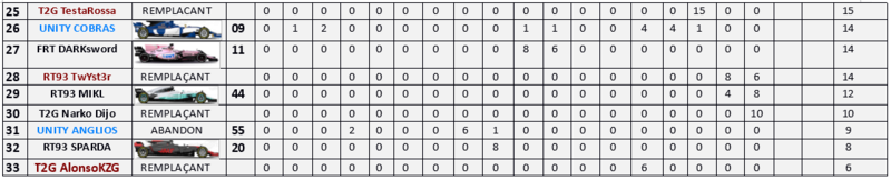 Résultat Championnat F1 2017 M18_210