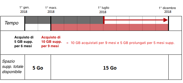 Funzionamento dello spazio di archiviazione Wkrrfp10
