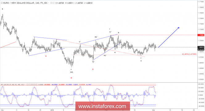 Forex Analysis from InstaForex - Page 12 02-3-111