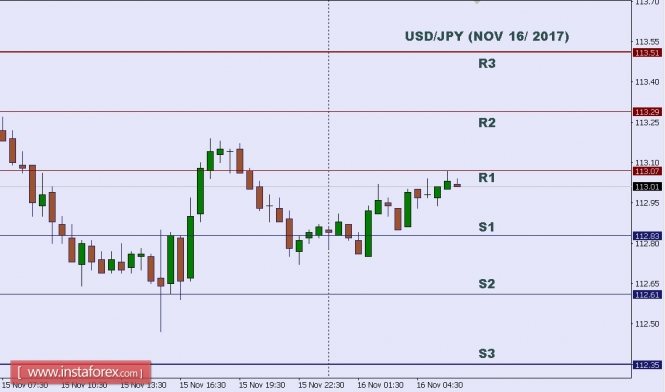 Forex Analysis from InstaForex - Page 11 16-1110