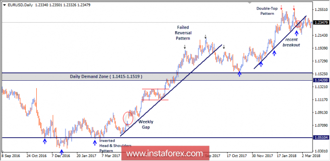 Forex Analysis from InstaForex - Page 12 20-3-210