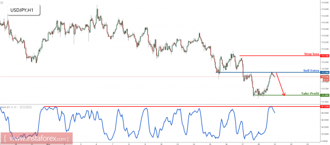 Forex Analysis from InstaForex - Page 11 21-1110