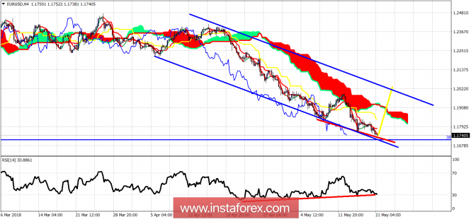 Forex Analysis from InstaForex - Page 13 21-510