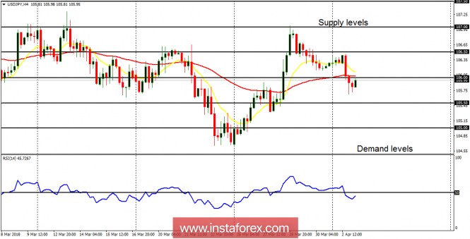 Forex Analysis from InstaForex - Page 12 3-4-1810