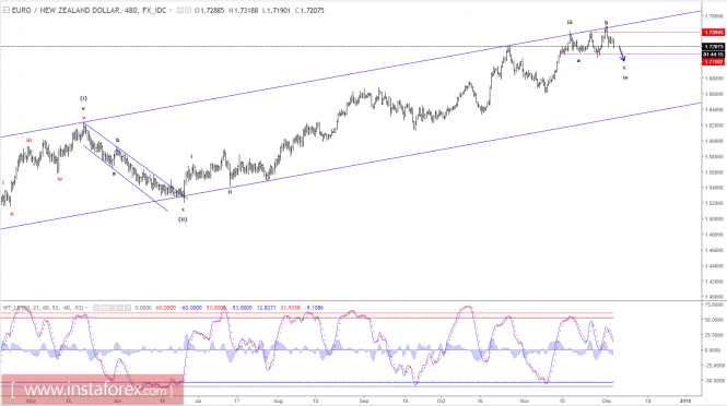 Forex Analysis from InstaForex - Page 11 5-12-110