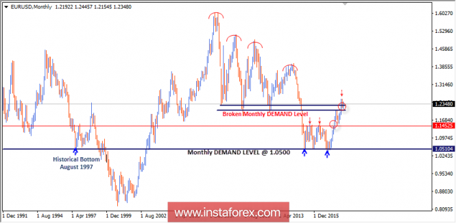Forex Analysis from InstaForex - Page 12 Analyt12
