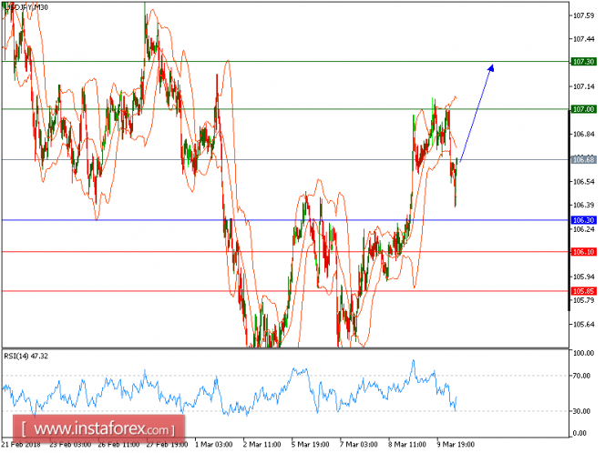 Forex Analysis from InstaForex - Page 12 Usdjpy12