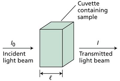 Princípios de Espectrofotometria Wt070110