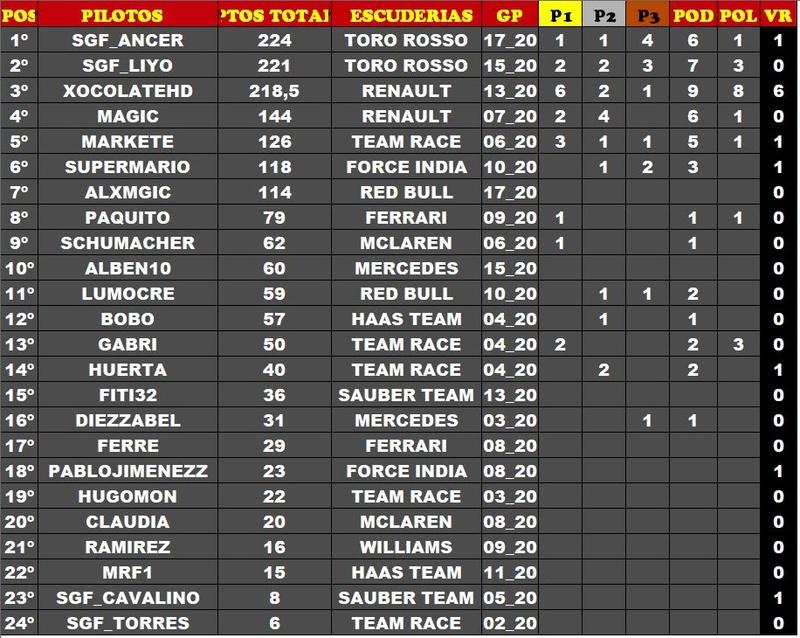 F1 2017 Categoría SGF1 Temporada 5 Img-2114