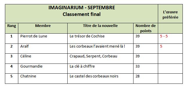 [septembre] Imaginarium - Résultats Ff11