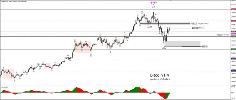 Bitcoin Analytical Reviews  Btc10