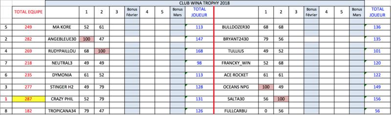 2ème manche qualification WCT : lundi 26 février à 21h Captur10