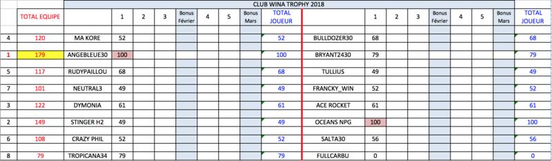 1ère manche qualification WCT : lundi 12 février à 21h Class_10