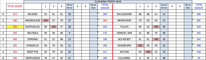 3ème manche qualification WCT : lundi 12 mars à 21h Class_11