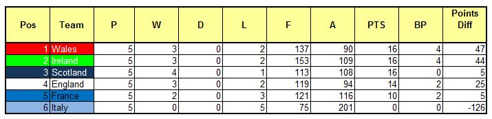 Should BPs be scrapped in the 6 Nations..  Table10