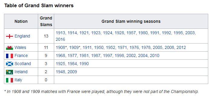 Grand Slam / No Grand Slam - Thoughts.. Table_11