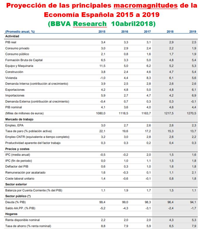 Estructura Económica 2 - Página 2 18041010