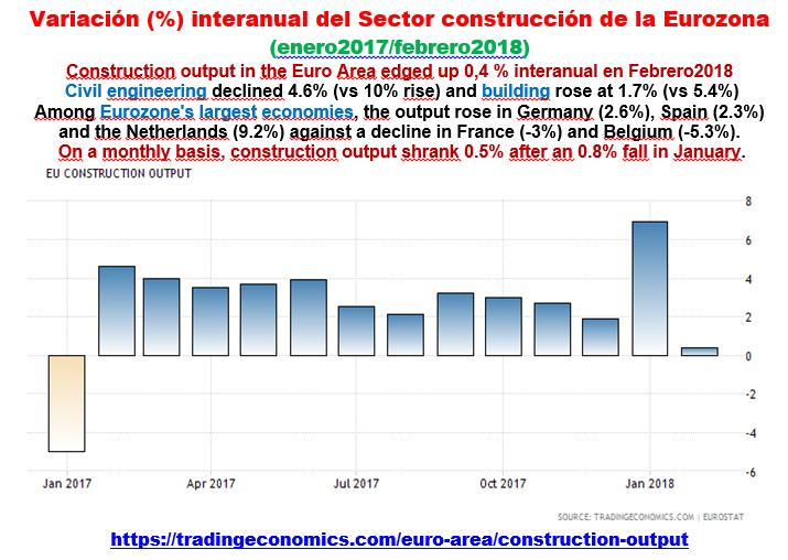 Estructura Económica 2 - Página 2 Eurozo81