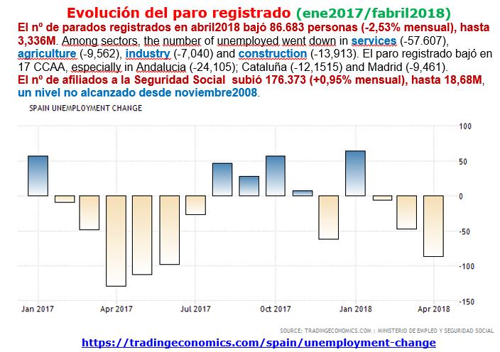 Estructura Económica 2 - Página 4 Paro_r10