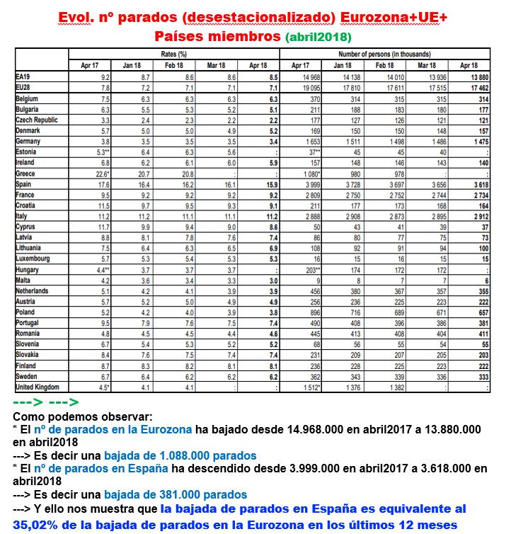 Estructura Económica 2 - Página 6 Paro_u12
