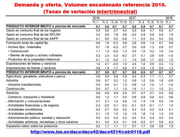 Estructura Económica 2 - Página 6 Pib_e_14