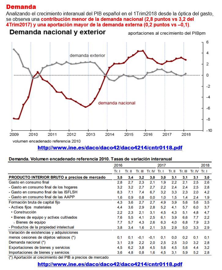 Estructura Económica 2 - Página 6 Pib_e_15