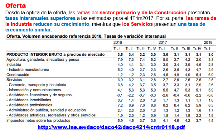 Estructura Económica 2 - Página 6 Pib_e_17