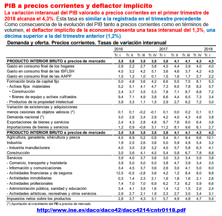 Estructura Económica 2 - Página 6 Pib_e_19