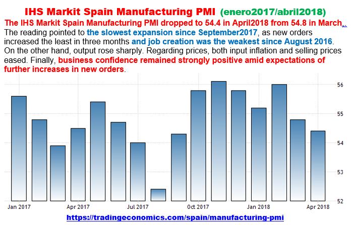 Estructura Económica 2 - Página 2 Pmi_ma75