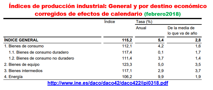 Estructura Económica 2 - Página 4 Prod_e15