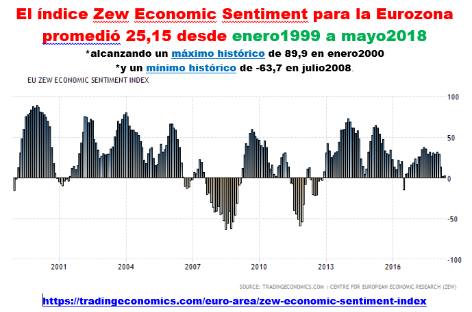 Estructura Económica 2 - Página 6 Zew_0217