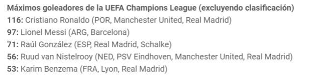 Cristiano Ronaldo 410