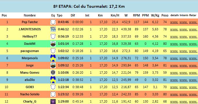8ª Etapa Liga Multiplayer Otoño 2017: Col du Tourmalet: 17,2 Kms (Puerto mítico) Captur10