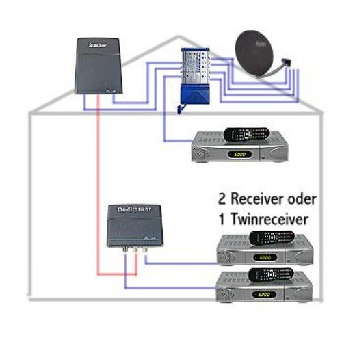 Convertizor Multi Banda Satelit (sau Stacker/Destacker) 113