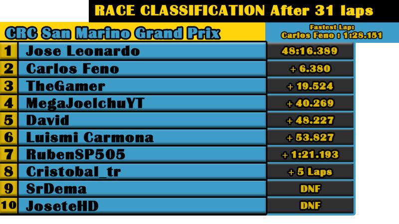 Resultados GP de Imola Race_110