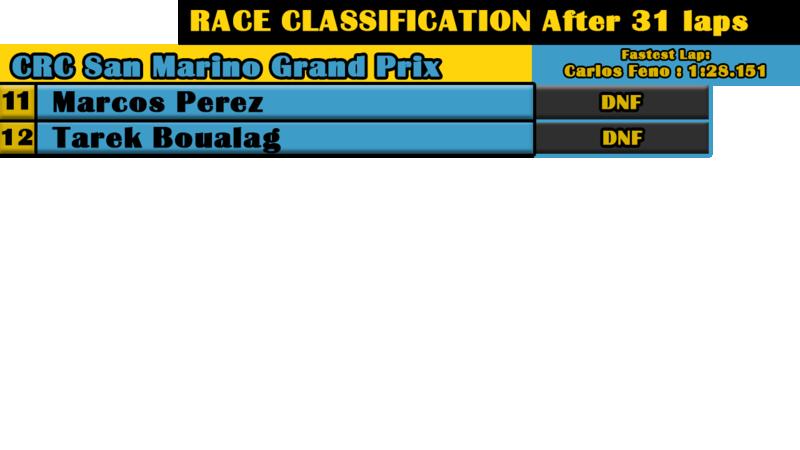 Resultados GP de Imola Race_210