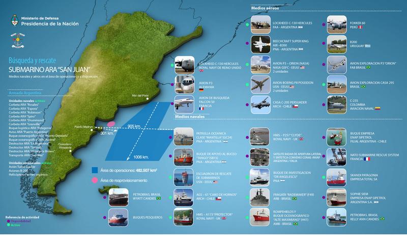 Desapareció el ARA San Juan - Página 7 Medios10